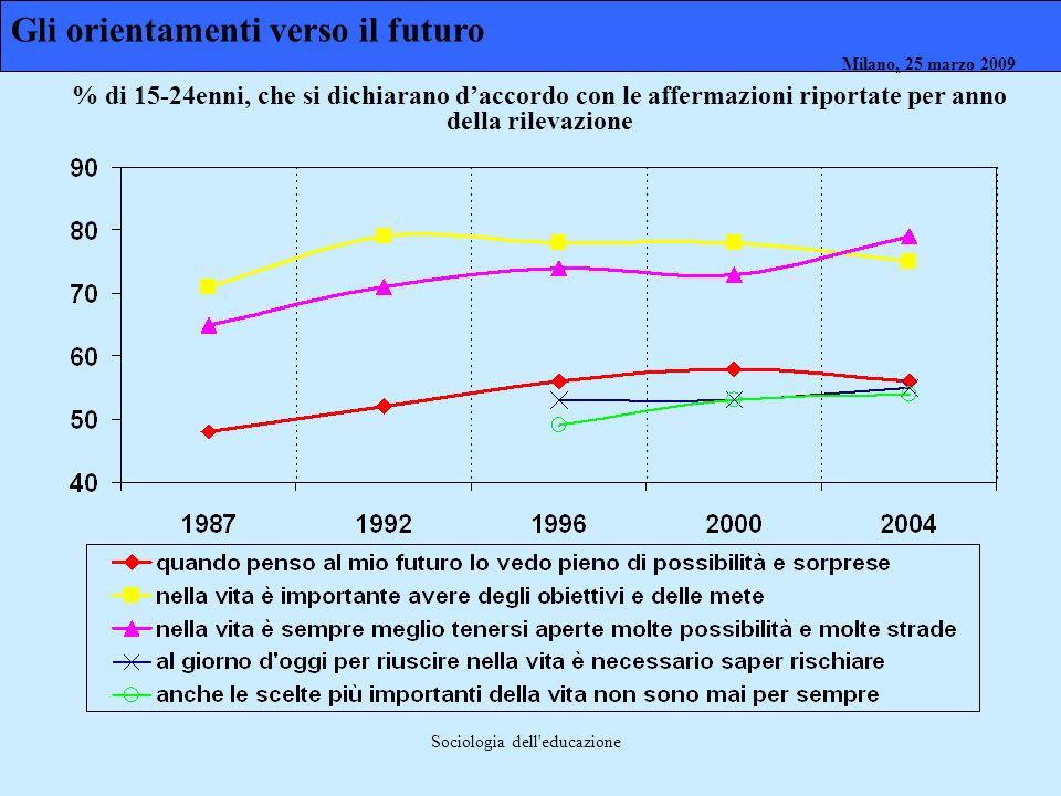 Milano, 26 marzo 2008 Milano, 23 marzo 2009Milano, 25 marzo 2009 Sociologia dell'educazione Gli orientamenti verso il futuro % di 15-24enni, che si di