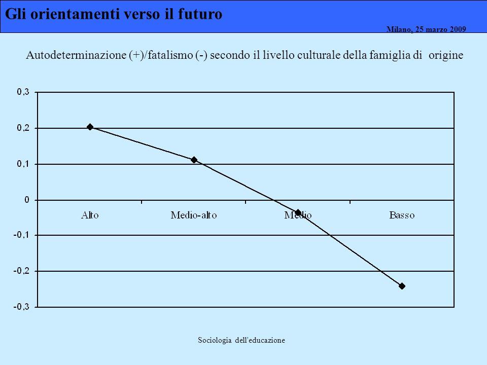 Milano, 26 marzo 2008 Milano, 23 marzo 2009Milano, 25 marzo 2009 Sociologia dell'educazione Gli orientamenti verso il futuro Autodeterminazione (+)/fa