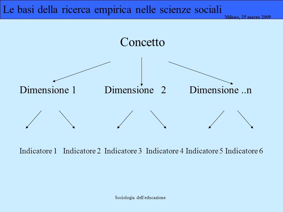 Milano, 26 marzo 2008 Milano, 23 marzo 2009Milano, 25 marzo 2009 Sociologia dell'educazione Concetto Dimensione 1Dimensione2Dimensione..n Indicatore 1