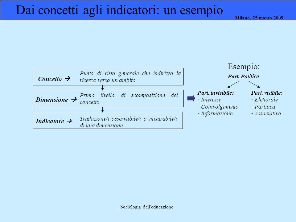 Milano, 26 marzo 2008 Milano, 23 marzo 2009Milano, 25 marzo 2009 Sociologia dell'educazione Esempio: Part. Politica Part. invisibile: - Interesse - Co