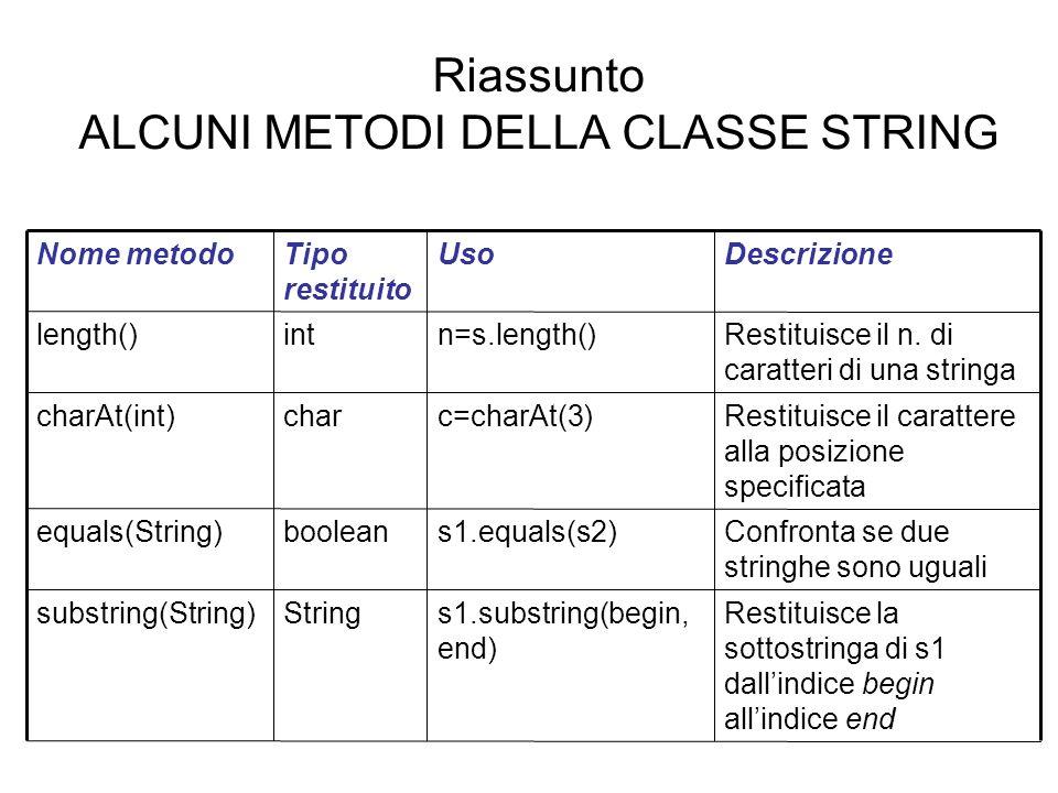 Riassunto ALCUNI METODI DELLA CLASSE STRING Restituisce la sottostringa di s1 dallindice begin allindice end s1.substring(begin, end) Stringsubstring(