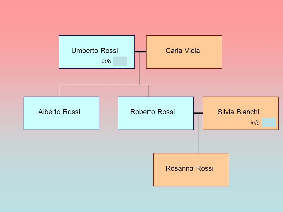 Umberto RossiCarla Viola Alberto RossiRoberto RossiSilvia Bianchi Rosanna Rossi info