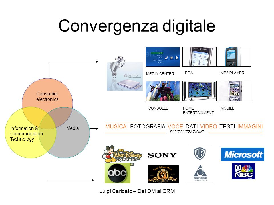 Luigi Caricato – Dal DM al CRM Convergenza digitale Information & Communication Technology Media Consumer electronics MEDIA CENTER PDAMP3 PLAYER CONSO