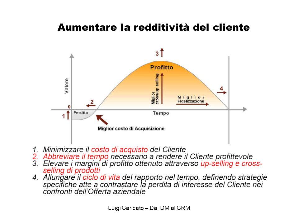 Luigi Caricato – Dal DM al CRM Aumentare la redditività del cliente