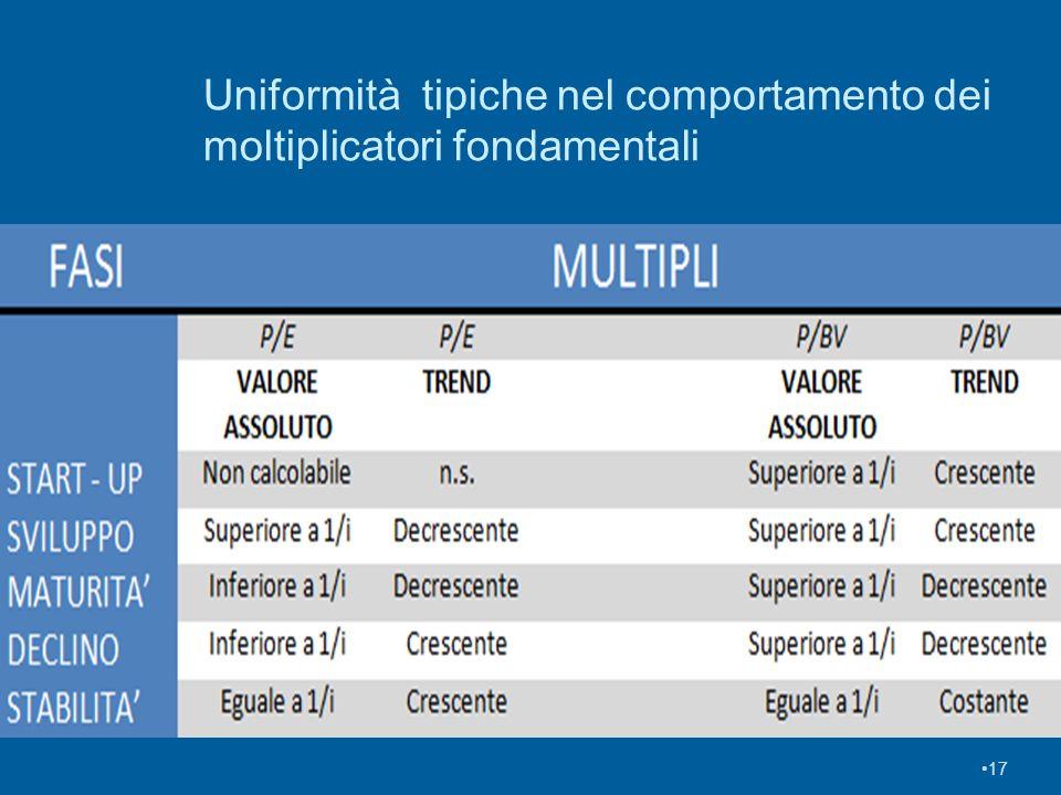 Uniformità tipiche nel comportamento dei moltiplicatori fondamentali 17