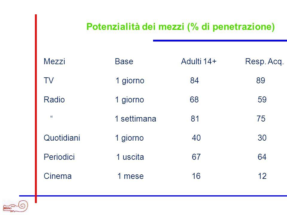 Potenzialità dei mezzi (% di penetrazione) Mezzi Base Adulti 14+ Resp. Acq. TV 1 giorno 84 89 Radio 1 giorno 68 59 1 settimana 81 75 Quotidiani 1 gior