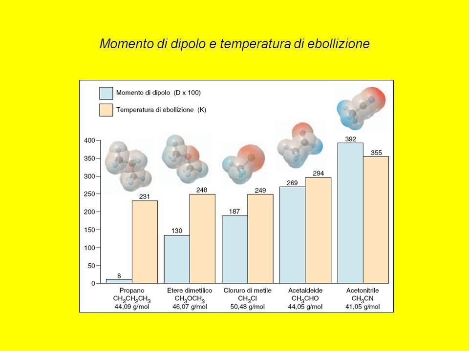 Momento di dipolo e temperatura di ebollizione
