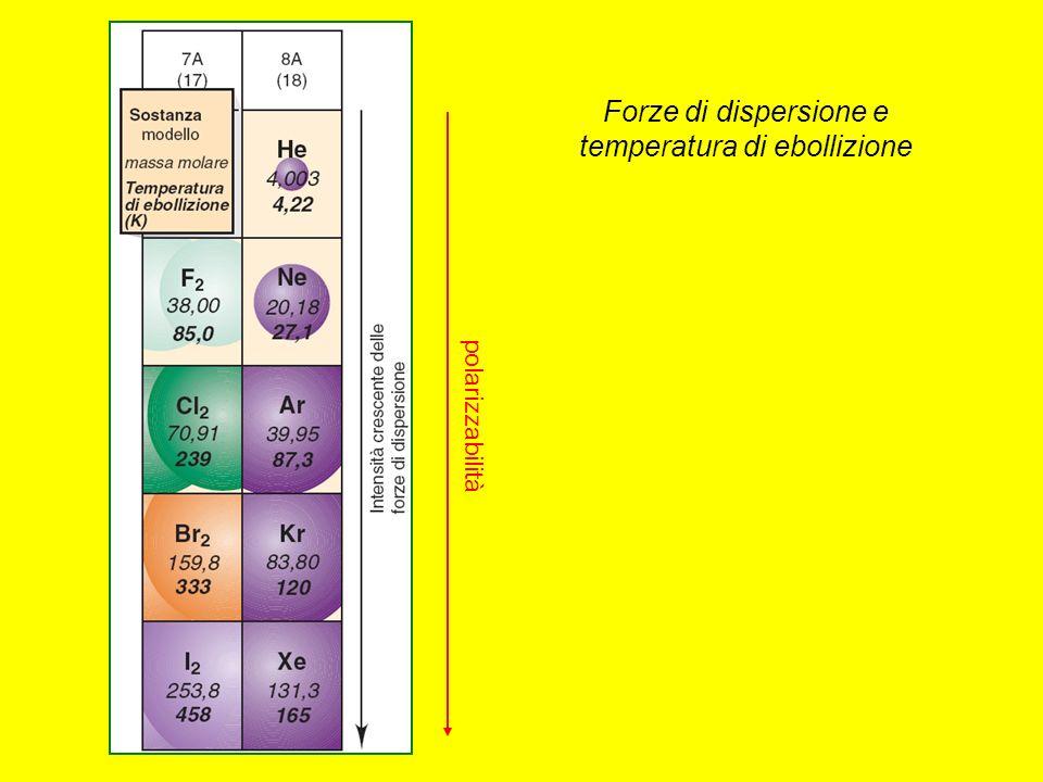 Forze di dispersione e temperatura di ebollizione polarizzabilità