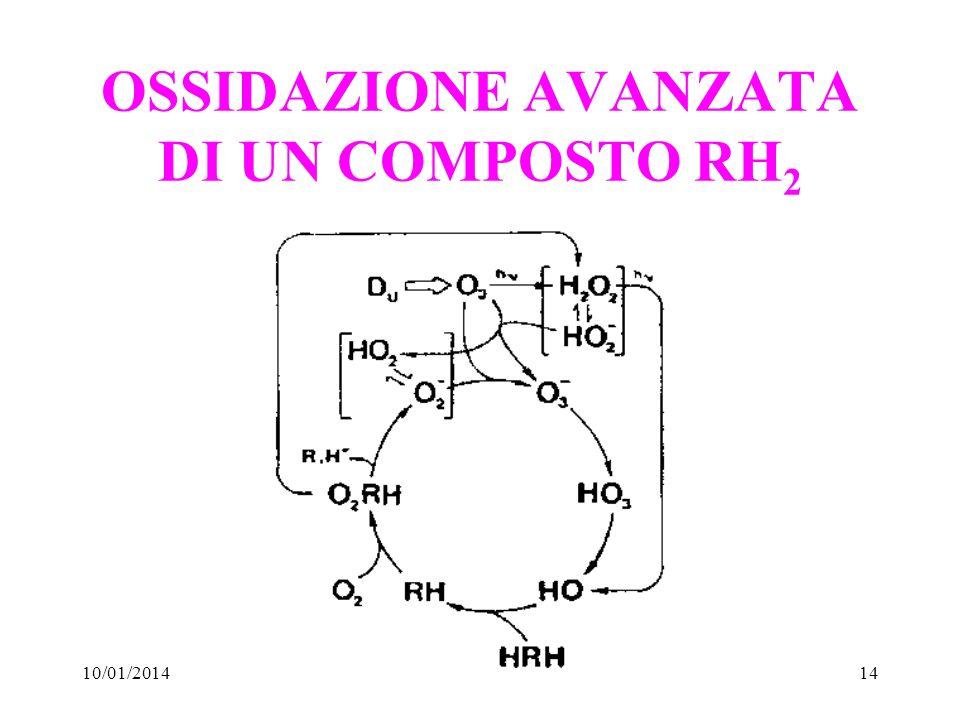10/01/201414 OSSIDAZIONE AVANZATA DI UN COMPOSTO RH 2