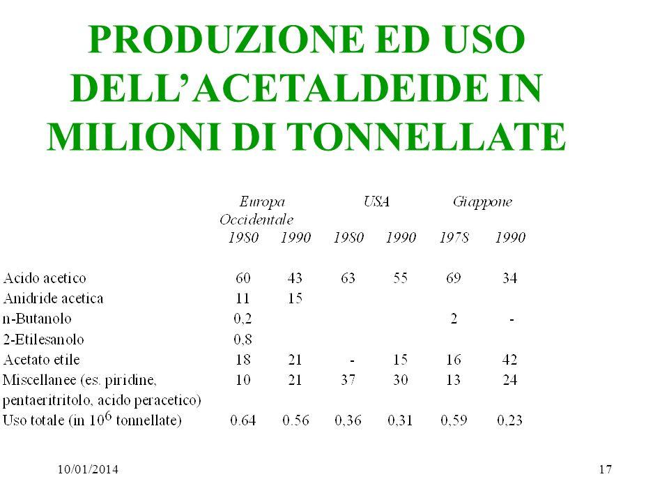 10/01/201417 PRODUZIONE ED USO DELLACETALDEIDE IN MILIONI DI TONNELLATE