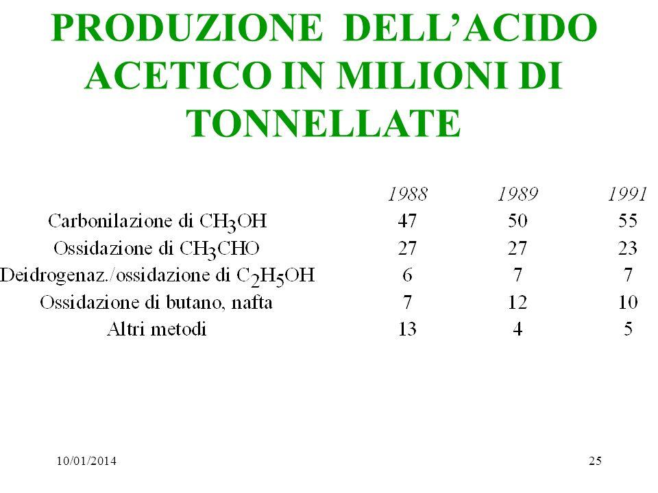10/01/201425 PRODUZIONE DELLACIDO ACETICO IN MILIONI DI TONNELLATE