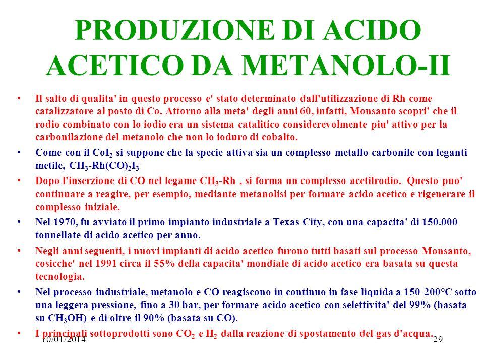 10/01/201429 PRODUZIONE DI ACIDO ACETICO DA METANOLO-II Il salto di qualita' in questo processo e' stato determinato dall'utilizzazione di Rh come cat