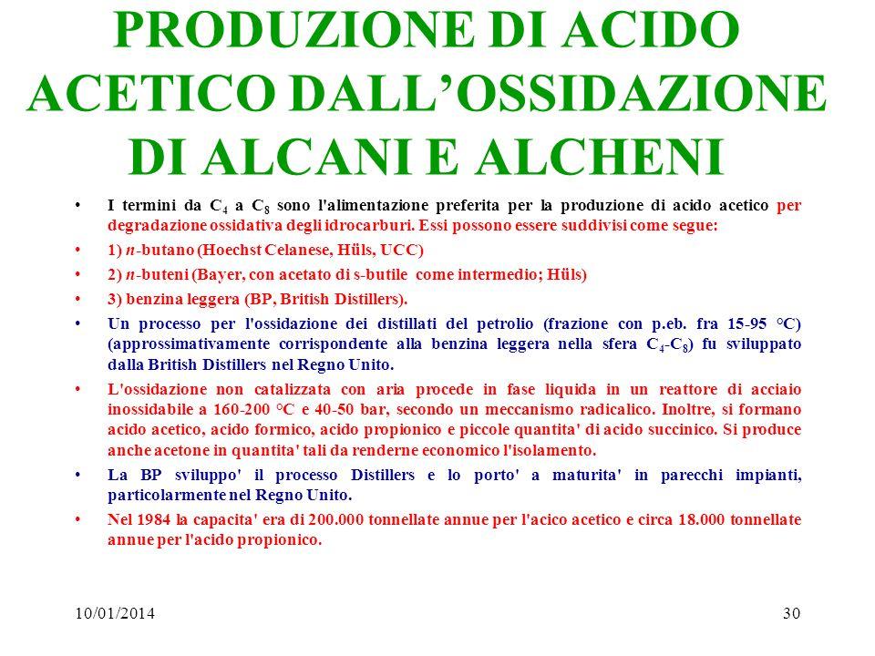 10/01/201430 PRODUZIONE DI ACIDO ACETICO DALLOSSIDAZIONE DI ALCANI E ALCHENI I termini da C 4 a C 8 sono l'alimentazione preferita per la produzione d
