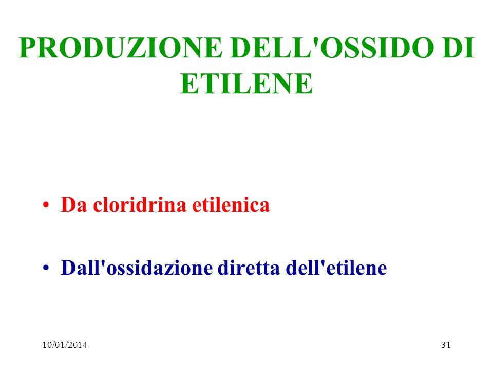 10/01/201431 PRODUZIONE DELL'OSSIDO DI ETILENE Da cloridrina etilenica Dall'ossidazione diretta dell'etilene
