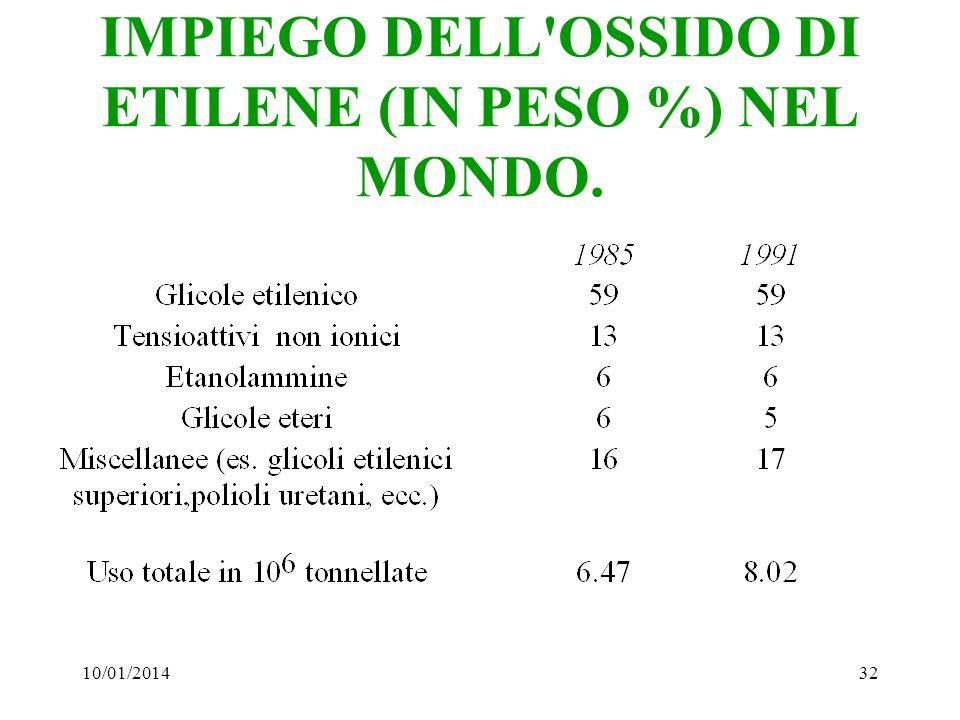 10/01/201432 IMPIEGO DELL'OSSIDO DI ETILENE (IN PESO %) NEL MONDO.