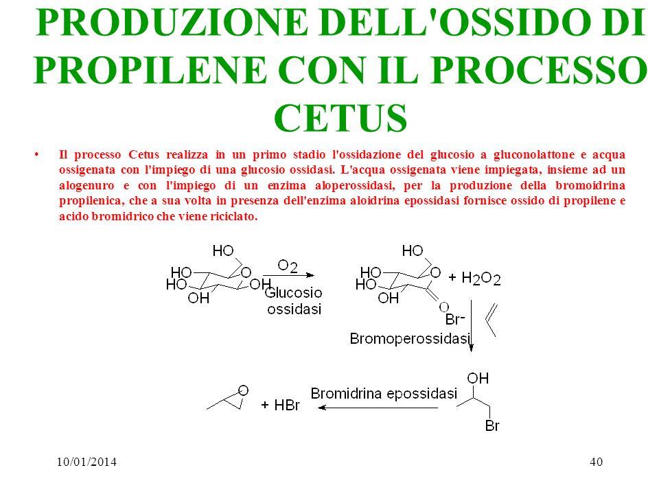 10/01/201440 PRODUZIONE DELL'OSSIDO DI PROPILENE CON IL PROCESSO CETUS Il processo Cetus realizza in un primo stadio l'ossidazione del glucosio a gluc