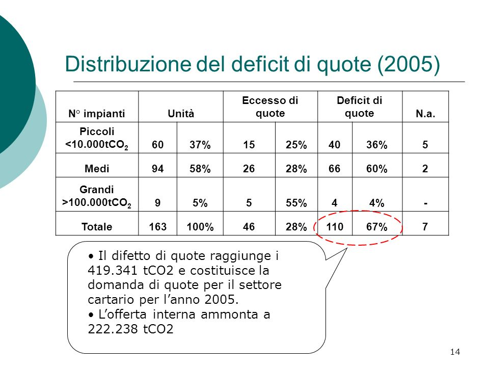 14 Distribuzione del deficit di quote (2005) N° impiantiUnità Eccesso di quote Deficit di quoteN.a.