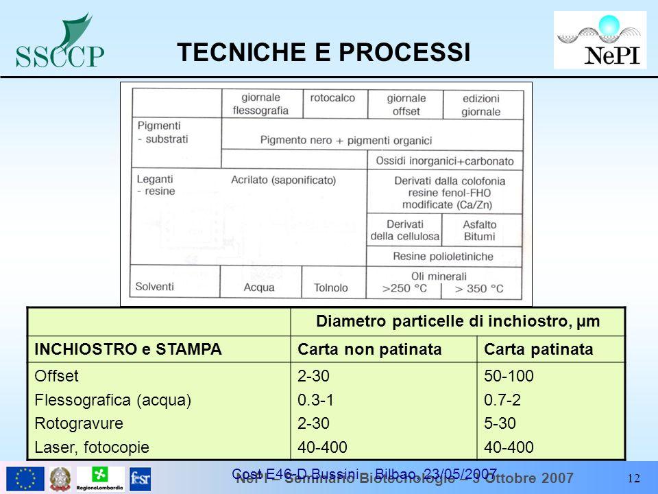 NePI – Seminario Biotecnologie – 3 Ottobre 2007 Cost E46-D.Bussini Bilbao, 23/05/2007 12 Diametro particelle di inchiostro, µm INCHIOSTRO e STAMPACart