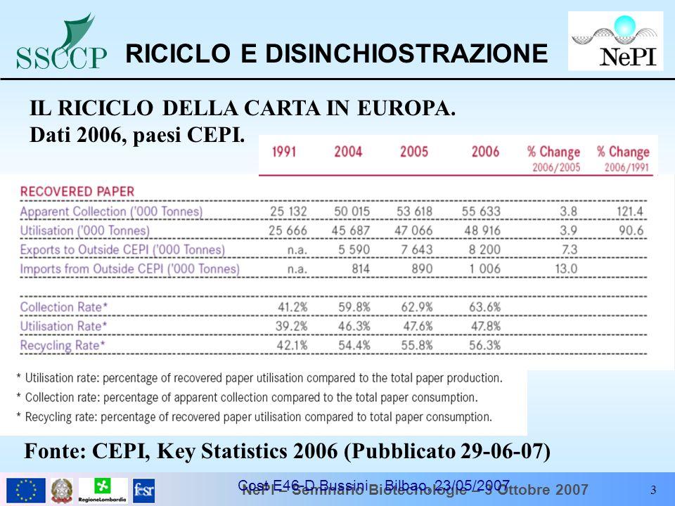NePI – Seminario Biotecnologie – 3 Ottobre 2007 Cost E46-D.Bussini Bilbao, 23/05/2007 3 Fonte: CEPI, Key Statistics 2006 (Pubblicato 29-06-07) RICICLO
