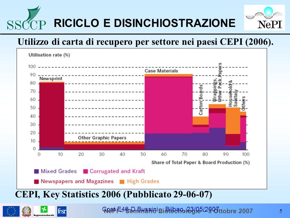NePI – Seminario Biotecnologie – 3 Ottobre 2007 Cost E46-D.Bussini Bilbao, 23/05/2007 5 Utilizzo di carta di recupero per settore nei paesi CEPI (2006