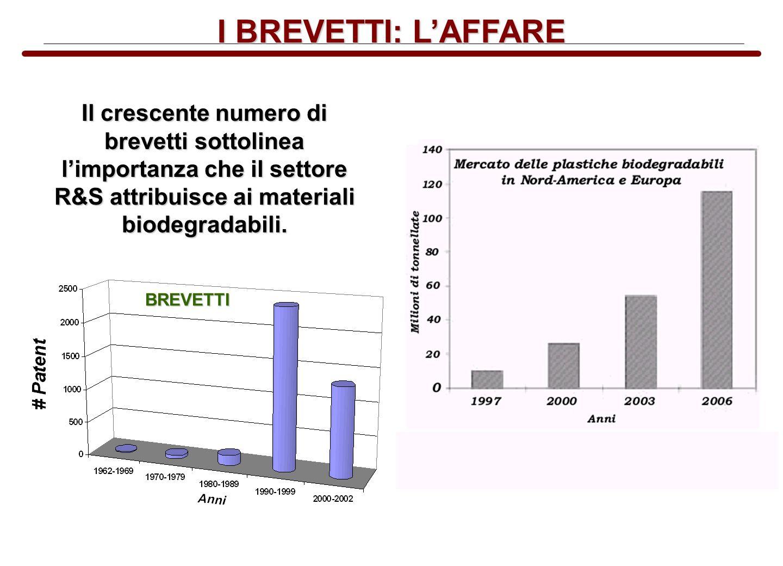 I BREVETTI: LAFFARE Il crescente numero di brevetti sottolinea limportanza che il settore R&S attribuisce ai materiali biodegradabili. BREVETTI