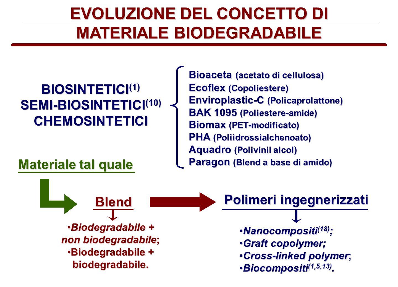 EVOLUZIONE DEL CONCETTO DI MATERIALE BIODEGRADABILE BIOSINTETICI (1) SEMI-BIOSINTETICI (10) CHEMOSINTETICI Bioaceta (acetato di cellulosa) Ecoflex (Co