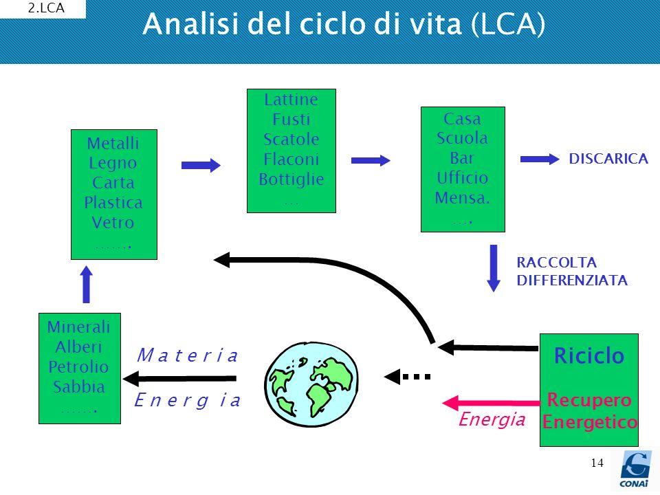 14 Analisi del ciclo di vita (LCA) Metalli Legno Carta Plastica Vetro ……. RACCOLTA DIFFERENZIATA DISCARICA Energia Riciclo Recupero Energetico Lattine