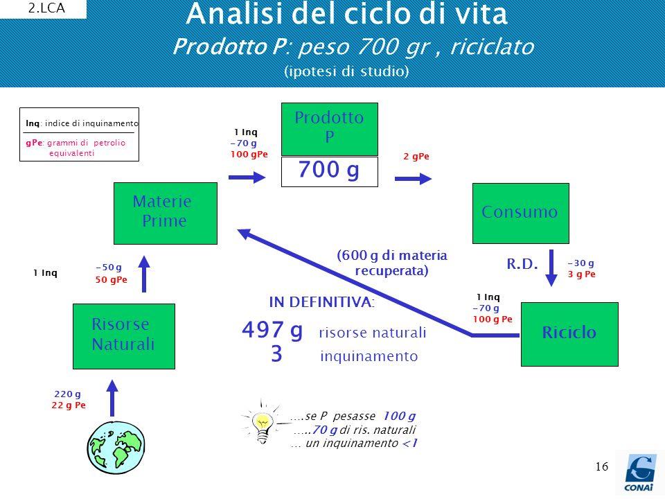 16 Analisi del ciclo di vita Prodotto P: peso 700 gr, riciclato (ipotesi di studio) ….se P pesasse 100 g …..70 g di ris. naturali … un inquinamento <1