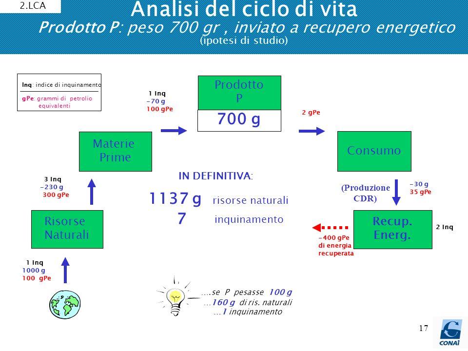 17 Analisi del ciclo di vita Prodotto P: peso 700 gr, inviato a recupero energetico (ipotesi di studio) 1137 g risorse naturali 7 inquinamento IN DEFI