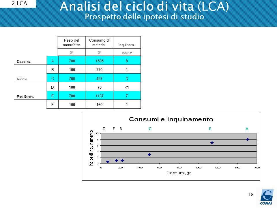 18 Analisi del ciclo di vita (LCA) Prospetto delle ipotesi di studio 2.LCA Peso del manufatto Consumo di materialiInquinam. gr indice Discarica A70015