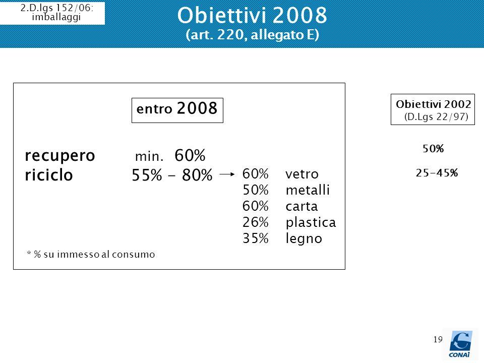 19 Obiettivi 2008 (art. 220, allegato E) recupero min. 60% riciclo 55% - 80% 60% vetro 50% metalli 60% carta 26% plastica 35% legno entro 2008 * % su