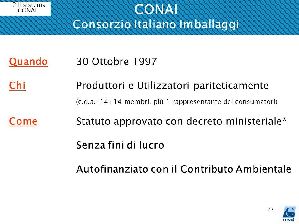 23 CONAI Consorzio Italiano Imballaggi 2.Il sistema CONAI Quando 30 Ottobre 1997 ChiProduttori e Utilizzatori pariteticamente (c.d.a.: 14+14 membri, p