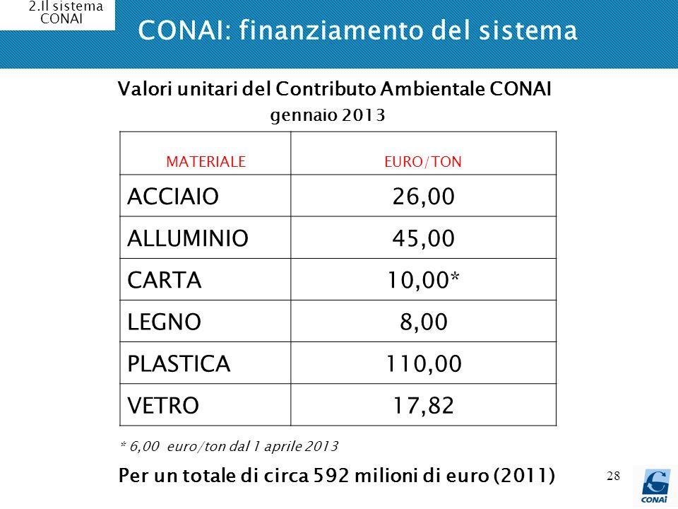 28 CONAI: finanziamento del sistema 2.Il sistema CONAI MATERIALEEURO/TON ACCIAIO26,00 ALLUMINIO45,00 CARTA10,00* LEGNO8,00 PLASTICA110,00 VETRO17,82 *