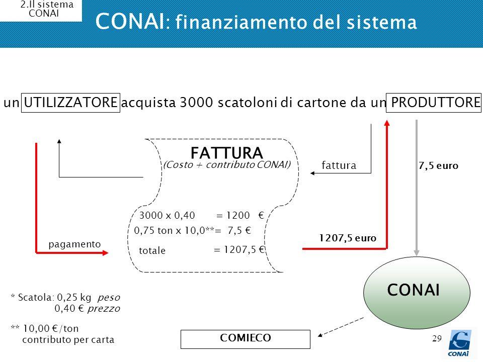 29 CONAI : finanziamento del sistema 2.Il sistema CONAI un UTILIZZATORE acquista 3000 scatoloni di cartone da un PRODUTTORE FATTURA 3000 x 0,40 = 1200
