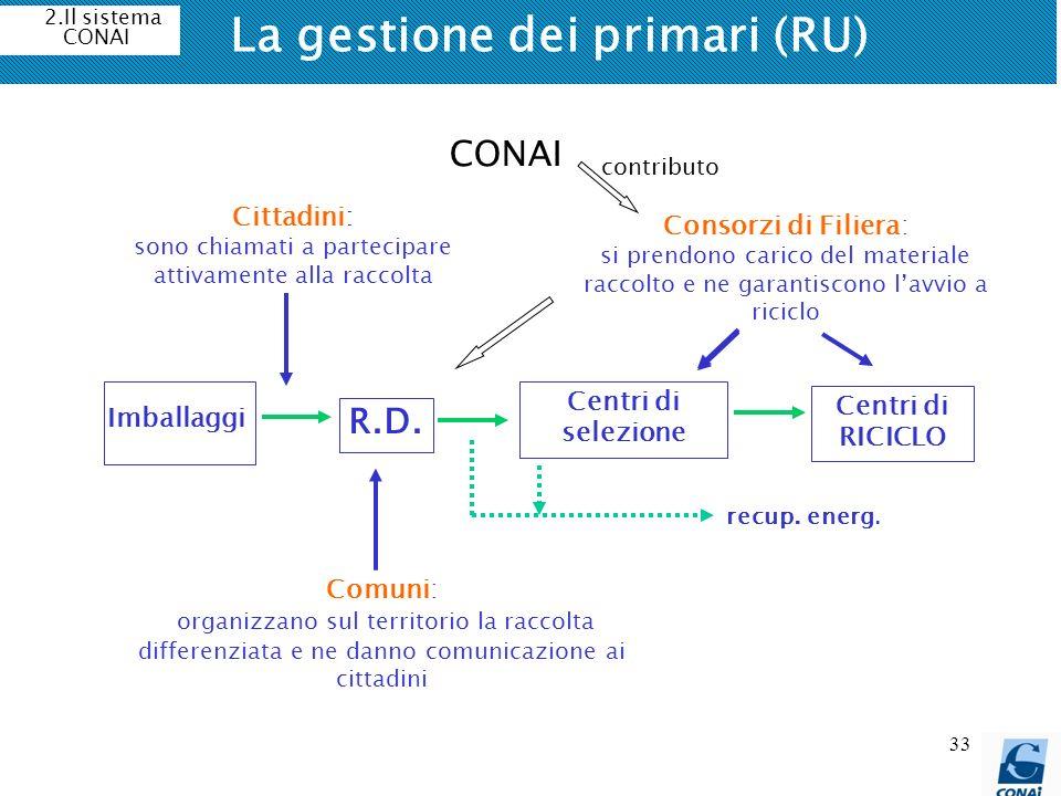 33 La gestione dei primari (RU) Imballaggi R.D. Centri di selezione Centri di RICICLO Cittadini: sono chiamati a partecipare attivamente alla raccolta