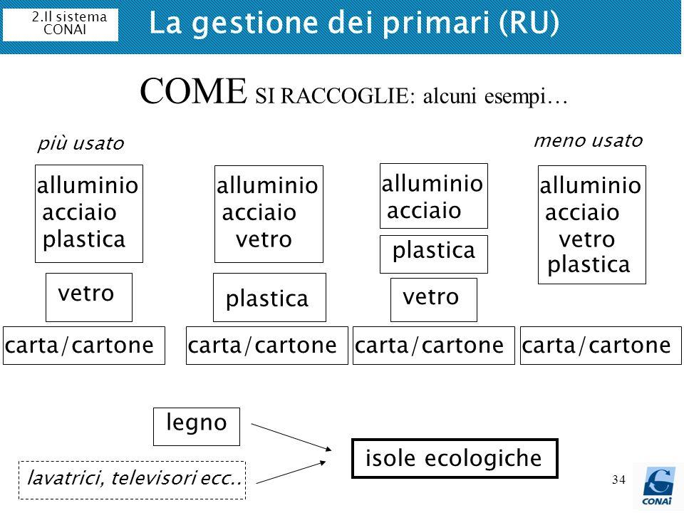 34 2.Il sistema CONAI COME SI RACCOGLIE: alcuni esempi… alluminio acciaio carta/cartone vetro legno isole ecologiche plastica lavatrici, televisori ec
