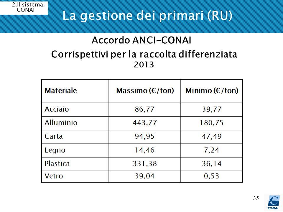 35 La gestione dei primari (RU) 2.Il sistema CONAI Accordo ANCI-CONAI Corrispettivi per la raccolta differenziata 2013