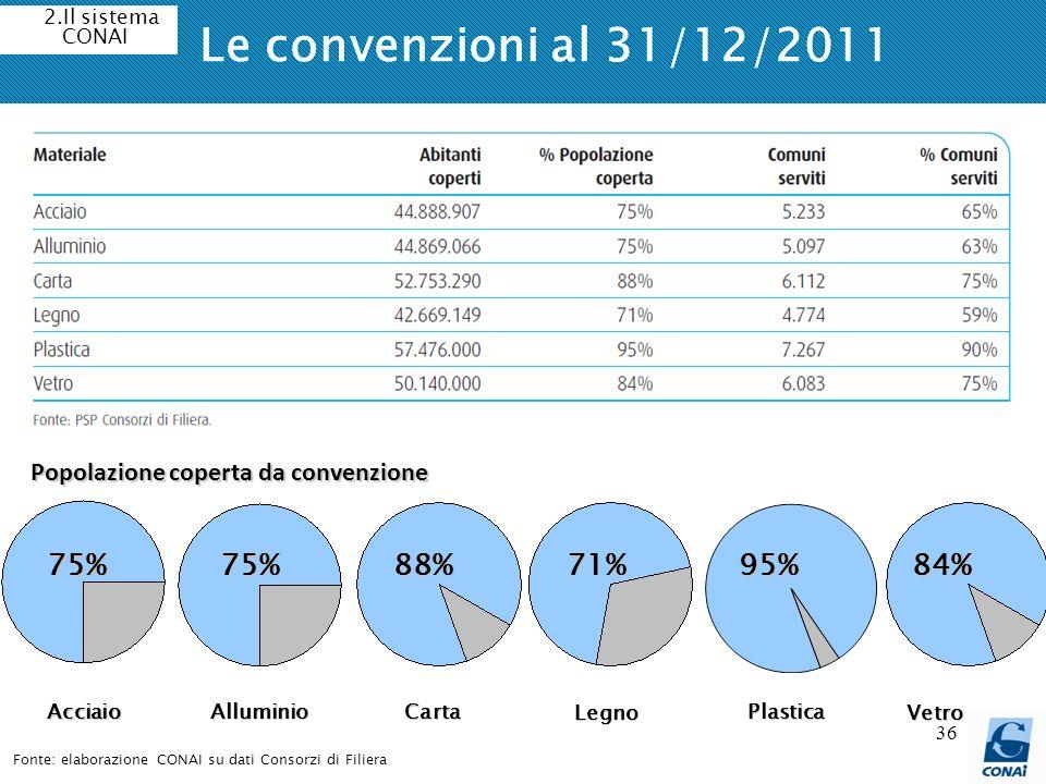 36 Le convenzioni al 31/12/2011 Fonte: elaborazione CONAI su dati Consorzi di Filiera 75%88%71%95%84%75% Popolazione coperta da convenzione Acciaio Al