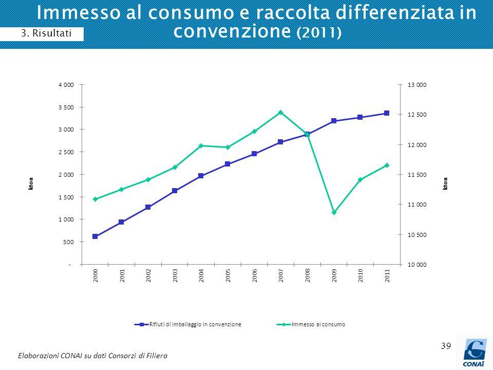39 Immesso al consumo e raccolta differenziata in convenzione (2011) Elaborazioni CONAI su dati Consorzi di Filiera 3. Risultati