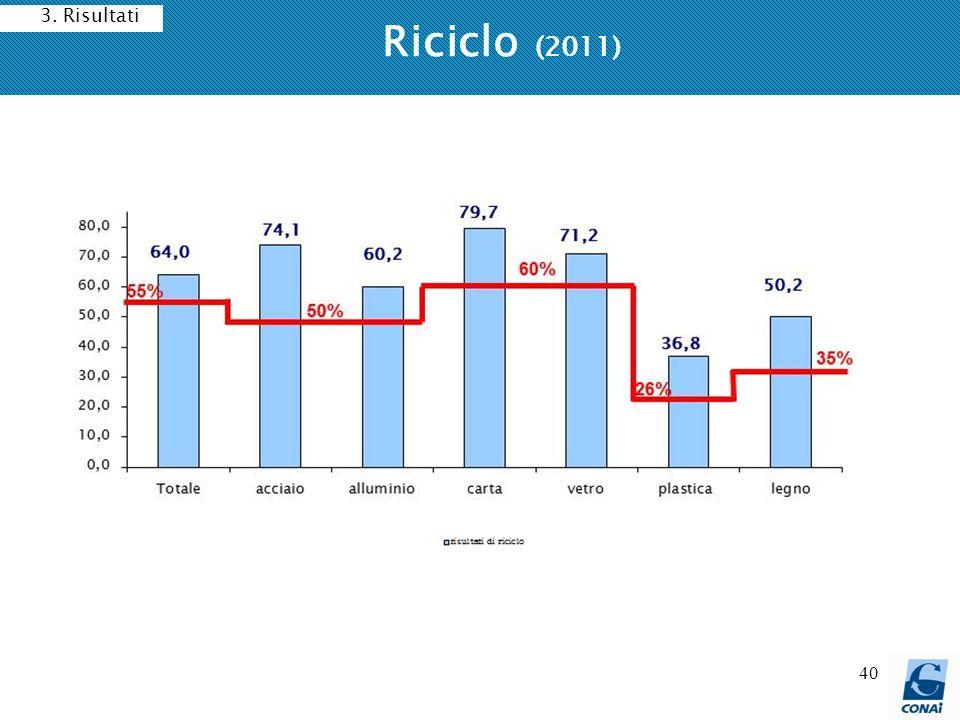 40 Riciclo (2011) 3. Risultati