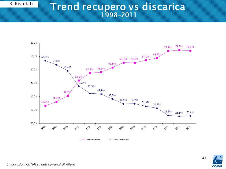41 Trend recupero vs discarica 1998-2011 Elaborazioni CONAI su dati Consorzi di Filiera 3. Risultati