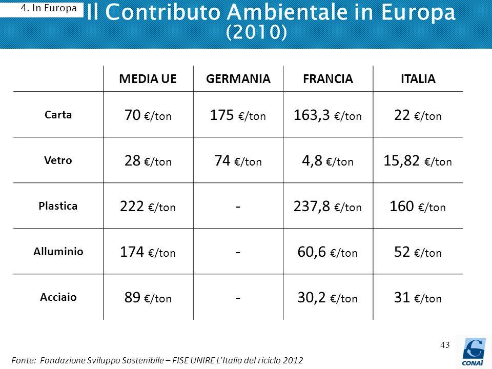 43 Il Contributo Ambientale in Europa (2010) 4. In Europa MEDIA UEGERMANIAFRANCIAITALIA Carta 70 /ton 175 /ton 163,3 /ton 22 /ton Vetro 28 /ton 74 /to