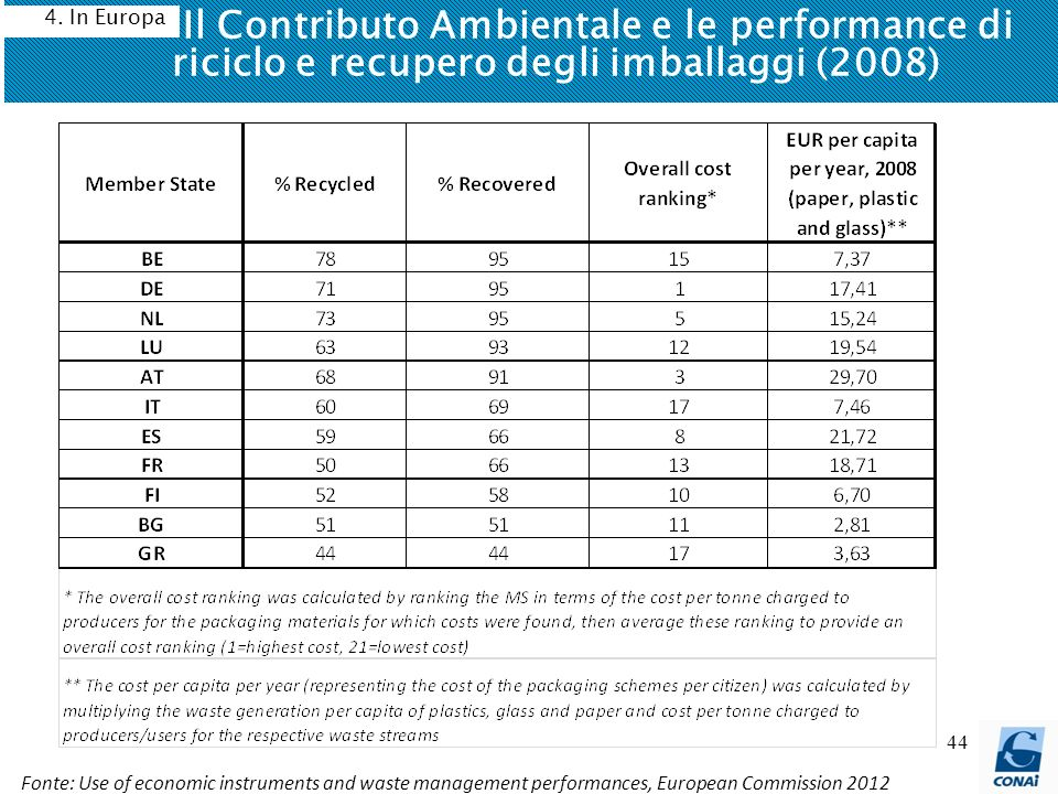 44 Il Contributo Ambientale e le performance di riciclo e recupero degli imballaggi (2008) 4. In Europa Fonte: Use of economic instruments and waste m