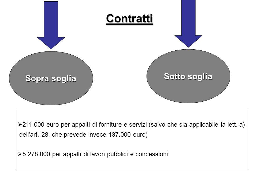 Contratti Sopra soglia Sotto soglia 211.000 euro per appalti di forniture e servizi (salvo che sia applicabile la lett. a) dellart. 28, che prevede in