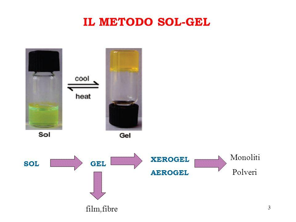 3 IL METODO SOL-GEL SOLGEL XEROGEL AEROGEL Monoliti Polveri film,fibre