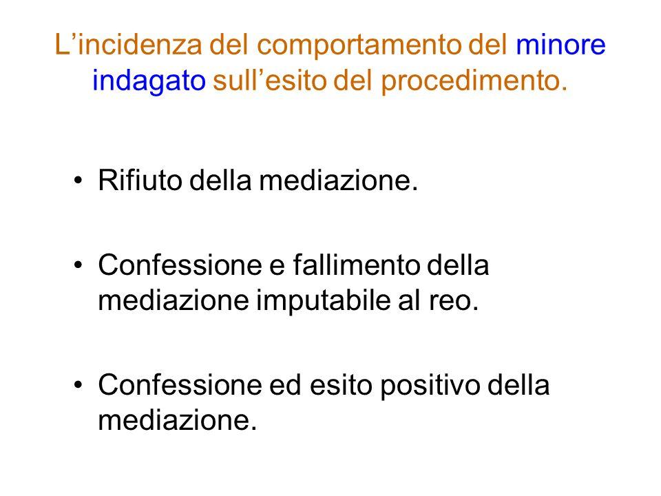 Lincidenza del comportamento del minore indagato sullesito del procedimento. Rifiuto della mediazione. Confessione e fallimento della mediazione imput