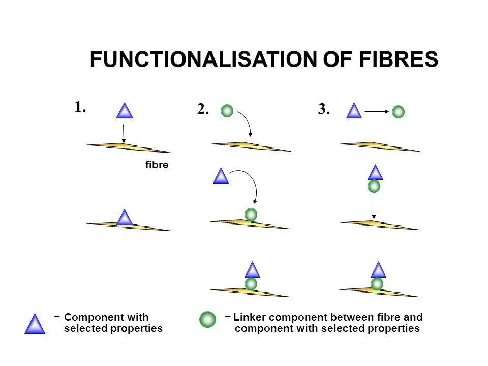 = Linker component between fibre and component with selected properties = Component with selected properties 1. fibre 2.3. FUNCTIONALISATION OF FIBRES