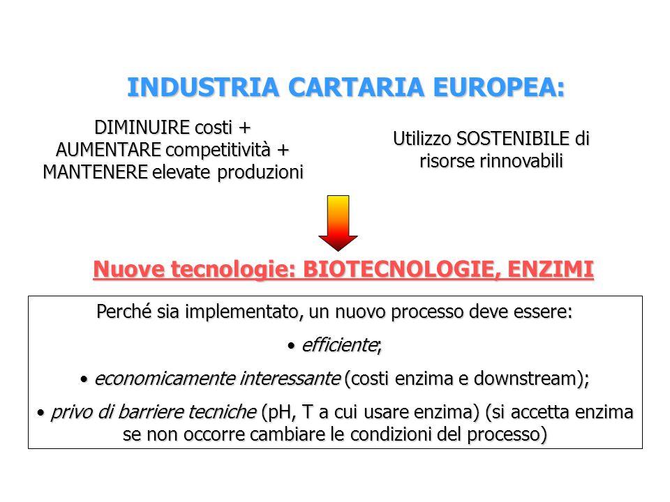 INDUSTRIA CARTARIA EUROPEA: Utilizzo SOSTENIBILE di risorse rinnovabili DIMINUIRE costi + AUMENTARE competitività + MANTENERE elevate produzioni Nuove