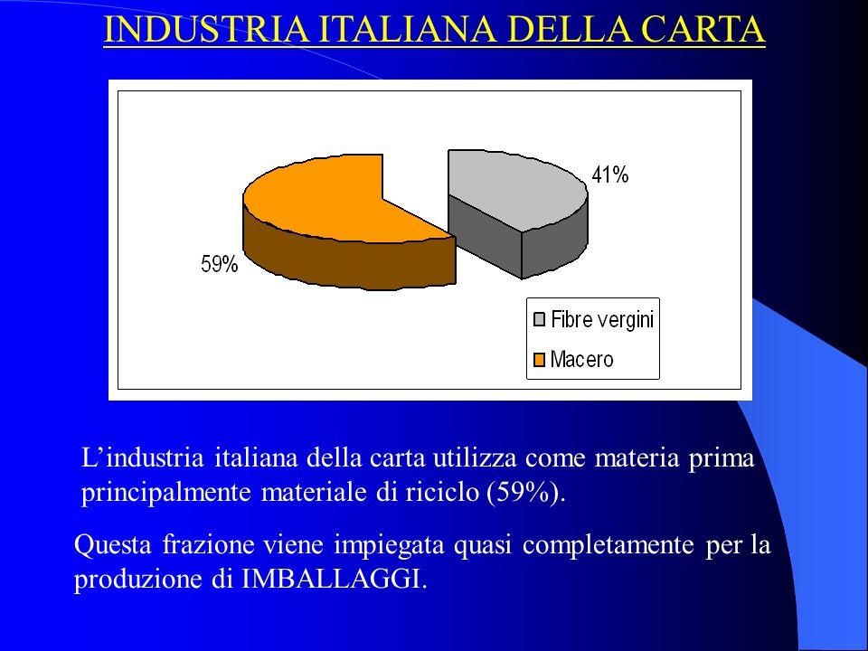 Lindustria italiana della carta utilizza come materia prima principalmente materiale di riciclo (59%).