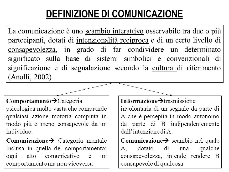 DEFINIZIONE DI COMUNICAZIONE Comportamento Categoria psicologica molto vasta che comprende qualsiasi azione motoria compiuta in modo più o meno consap